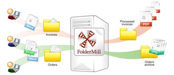 Как работает FolderMill