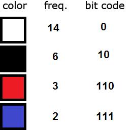 Huffman Coding - Base of JPEG Image Compression - Universal